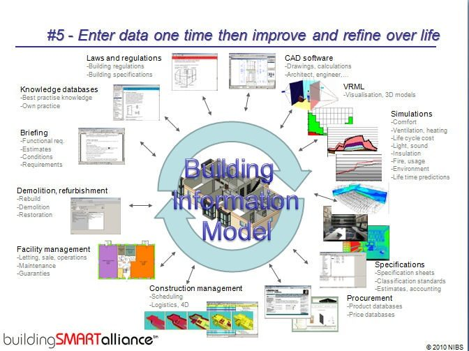 A chart showing each of the following: laws and regulations, knowledge databases, briefings, demolition, refurbishment, facility management, CAD software, VRML, simulations, specifications, and procurement. Each of these is a part of Building Information Modeling.